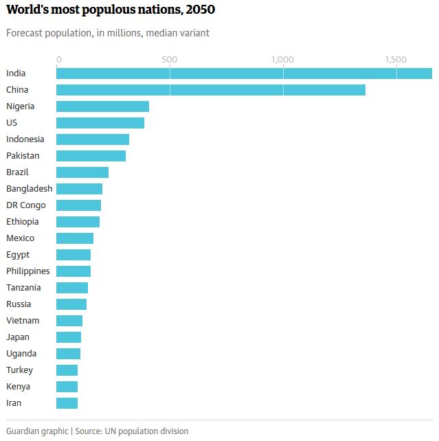 World population to hit 8bn in 2023