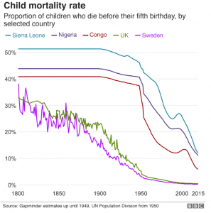 Modern healthcare has halved child deaths, but developing