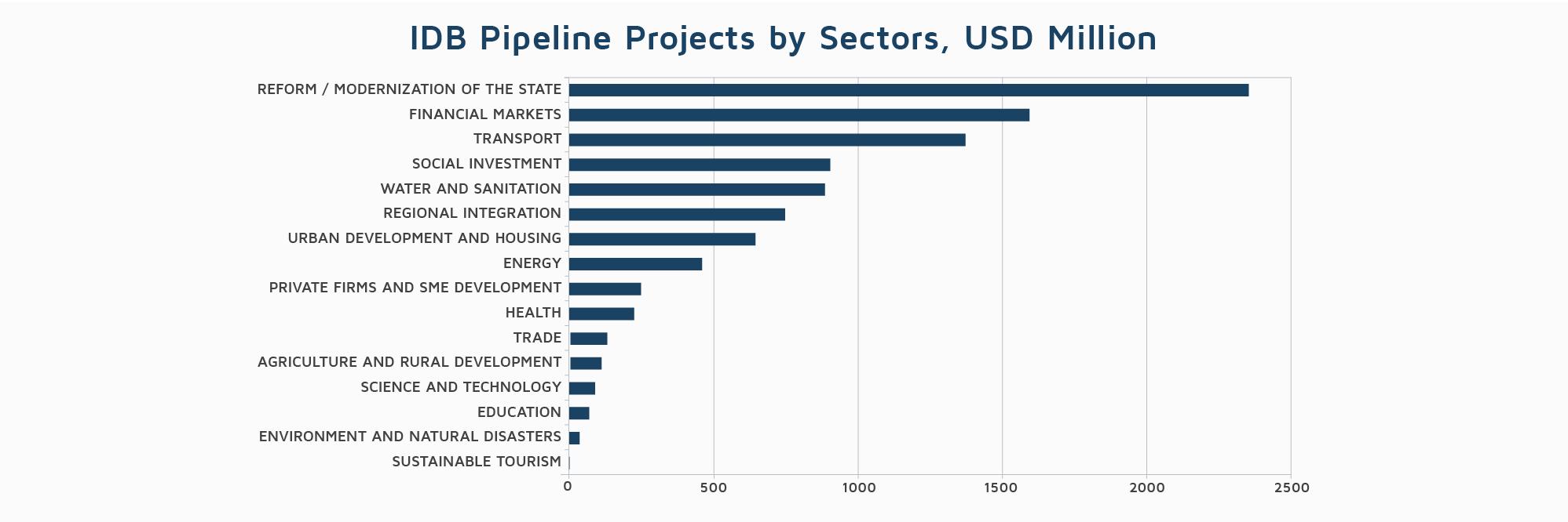 Inter-American Development Bank Funding Pipeline DevelopmentAid